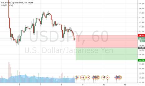 USDJPY: USDJPY sell at 106.290 , Stop at 106.833 , take profit 105.759