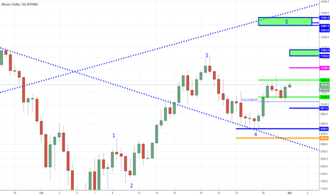 BTCUSD: BTC - Once Wall Street Enters You will Wish You Owned More!