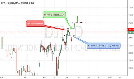 DJI: plan Dow30