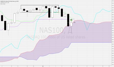 """NAS100: ТС """"Бонсай"""", 15.12.2015, NASDAQ"""