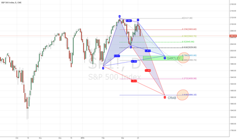 SP1!: S&P 500 Daily Short