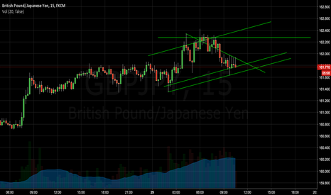 GBPJPY: GBPJPY 30 Min Triangle possible channel continuation u