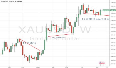 XAUUSD: GOLD WEEKLY next IMPULSE