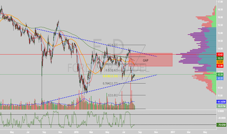 F: $F coiling up on daily