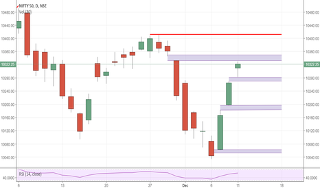 NIFTY: NIFTY: Levels going forth.. pls correct if wrong