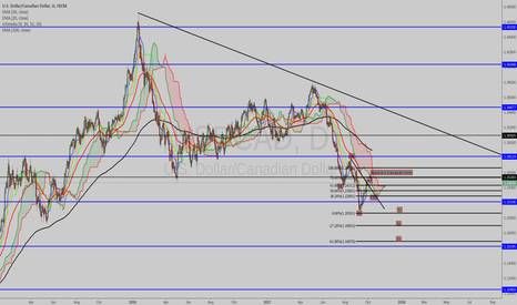 USDCAD: SWING CONFLUENCE UPON CONFLUENCES