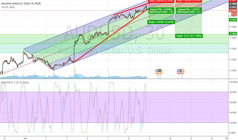 AUDUSD: Rising Wedge - Short on the break (First/Second Targets)