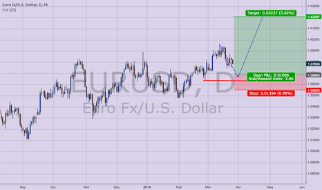EURUSD: High Probabality Long trade shaping up for EURUSD Pair