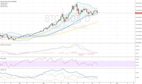BTCUSDT: How to Make Money in Crypto Markets