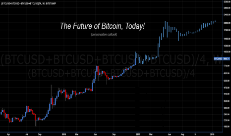 (BTCUSD+BTCUSD+BTCUSD+BTCUSD)/4: Bitcoin BTCUSD - 2017 Pricing Model - Conservative Outlook