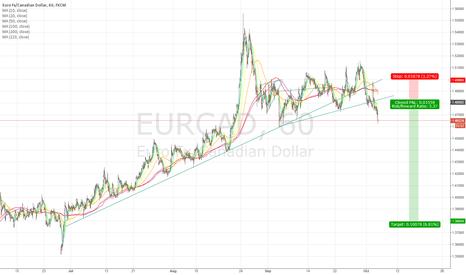 EURCAD: EURCAD pullback, failure (and PF high pole) at 1.4900