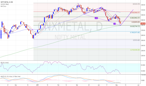 CNXMETAL: CNXMETAL Inching towards 0.618 Fib retracement.