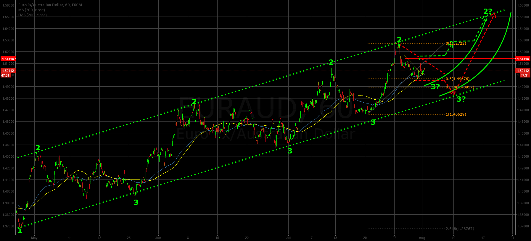EURAUD new swing-trade possibility?