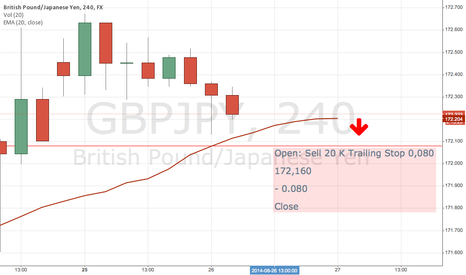 GBPJPY: Sell 20 K Trail 0,080 at 172,160