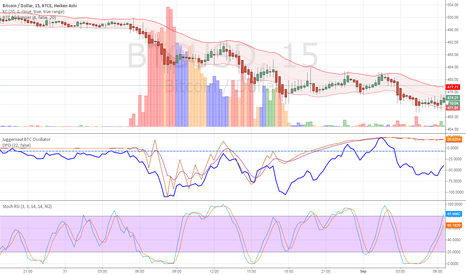 BTCUSD: This is SPECIFICALLY what I mean, when I say, you cannot predict