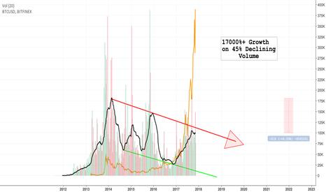 BTCUSD: Bitcoin - The Volume Paradox