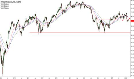 BEN: Dow drops 1,175 points :( #20 BEN)