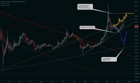 BTCUSD: Waiting for the break