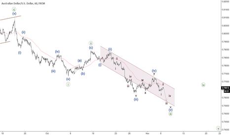 AUDUSD: AUDUSD - third wave coming