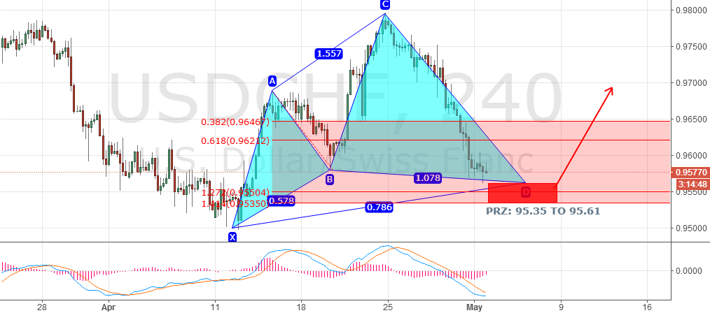 USDCHF,the cypher pattern finished