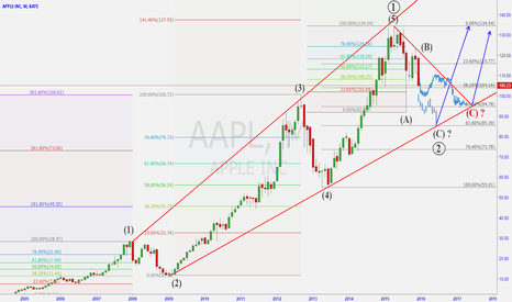 AAPL: Long term view of APPL - Correction to Continue