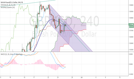 GBPUSD: Short GBPUSD on downtrend channel