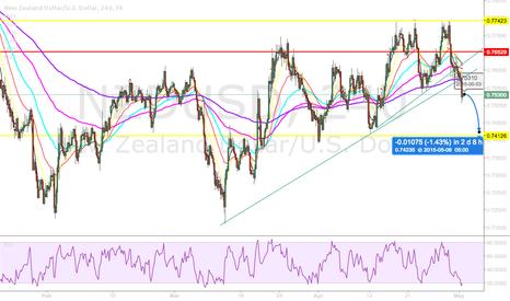 NZDUSD: NZDUSD Ascending Triangle Fail