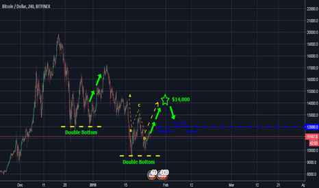 BTCUSD: Bitcoin BTC USD Forecast - Is this the end?! Reversal Attempt #2