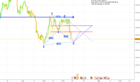 EURJPY: Eurjpy Buy Opprotunity on 4h  ( on Bat harmonic pattern )