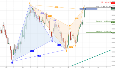 CADJPY: 2) CADJPY bearish bat on daily chart.