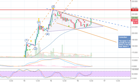 LTCUSD: LTC Moving up as expected