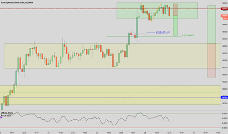 EURNZD: EURNZD - Stop and reverse