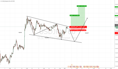 USDJPY: one more down, or going up now?