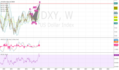 DXY: quickly change