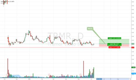 TRMR: Temptation Risk reward ratio