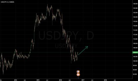 USDJPY: USD/JPN - 11/10/2016 - END OF THE DAY