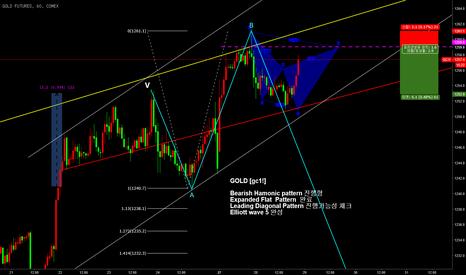 GC1!: gold Bearish pattern 매도 관점 패턴 형성