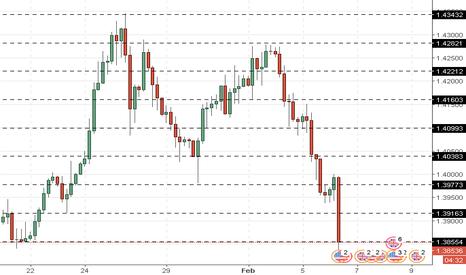 GBPUSD: GBP/USD: analisis umum
