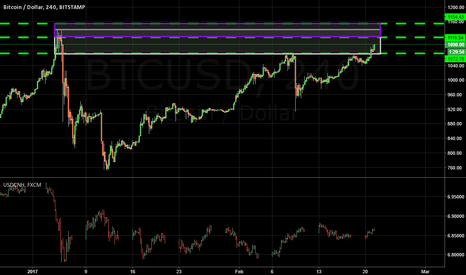 BTCUSD: $BTC testing highs and why USDCNH matters