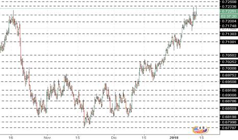 NZDUSD: NZD/USD: análisis general