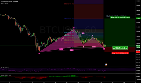 BTCUSD: Bullish Gartley Trade 1H