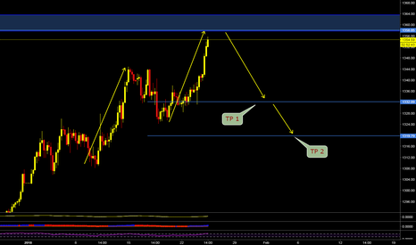 XAUUSD: XAUUSD SHORT SETUP CoOkiess...