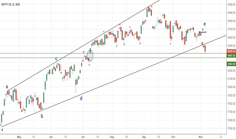 NIFTY: Sell on rallies!