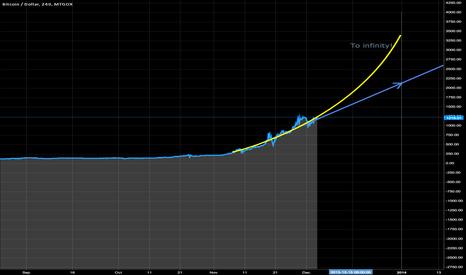 BTCUSD: Basic prediction for 1.1 2014