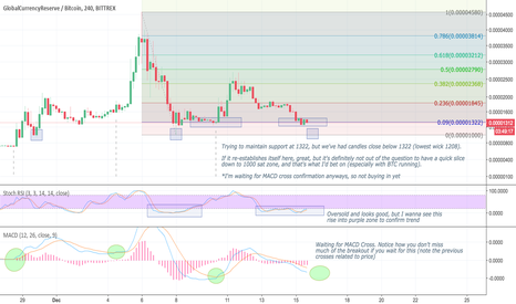 GCRBTC: $GCR Looks bullish, but still going to wait for entry.