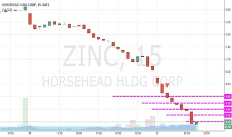 ZINC: $ZINC bless me please !!!
