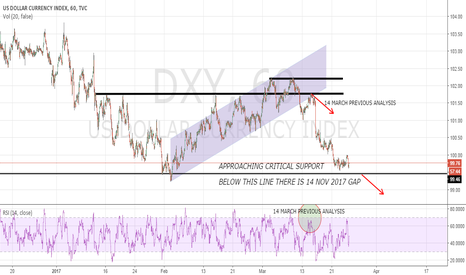 DXY: DXY APPROACHING SUPPORT