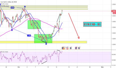 EURUSD: EUR/USD - H1