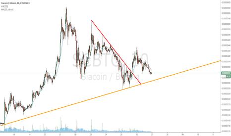 SCBTC: Broke bear trend
