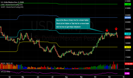 USDMXN: Time to go long #Mexican #peso
